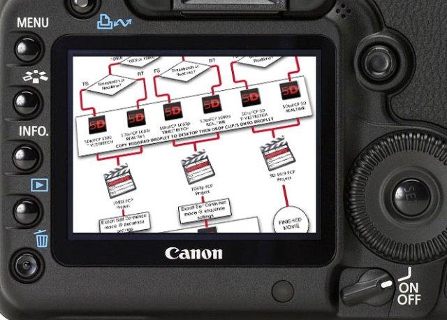 5D-Workflow-web