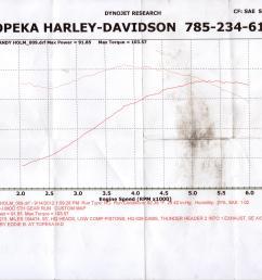 harley davidson performance harley davidson specialist harley davidson cams harley davidson camshaft harley davidson performance parts harley davidson  [ 4676 x 3400 Pixel ]