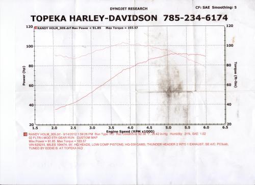 small resolution of harley davidson performance harley davidson specialist harley davidson cams harley davidson camshaft harley davidson performance parts harley davidson