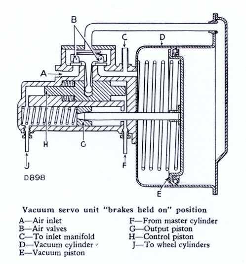 Rover P4 brake servo