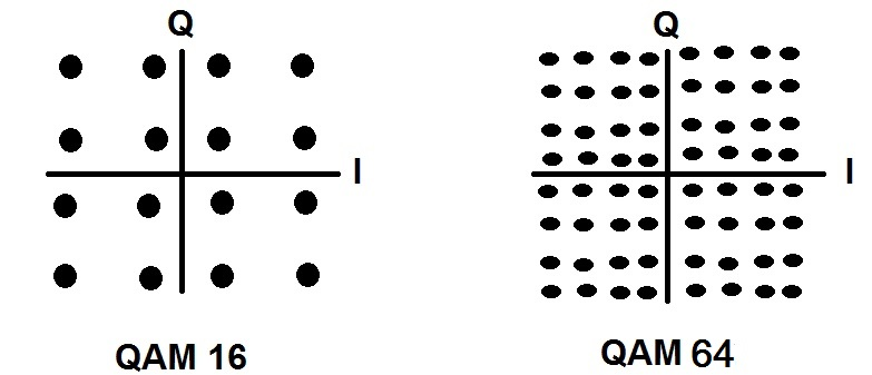Comparison Of 4 QAM 8 QAM 16 QAM 32 QAM 64 QAM 128 QAM 256 QAM