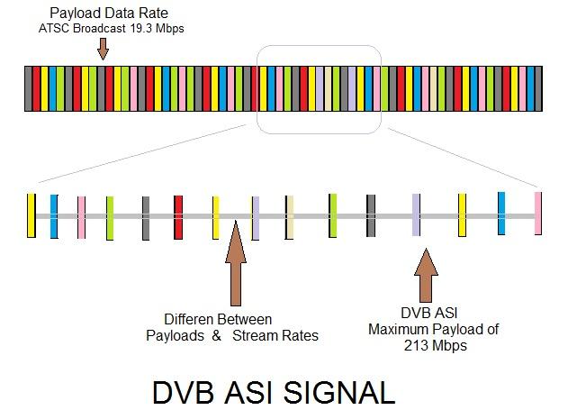 DVB ASI Digital Video Broadcasting Asynchronous Serial Interface