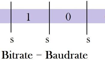 Symbol Rate Or Baud Rate For DVB Or Digital Video Broadcasting