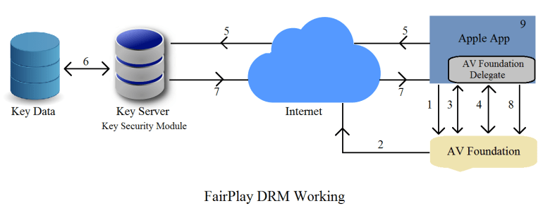 FairPlay DRM Apple Technology Working Headend INFO
