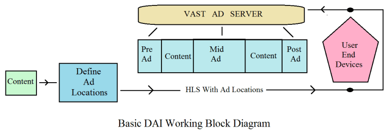 Dynamic Ad Insertion DAI Features For Streaming Media Industry