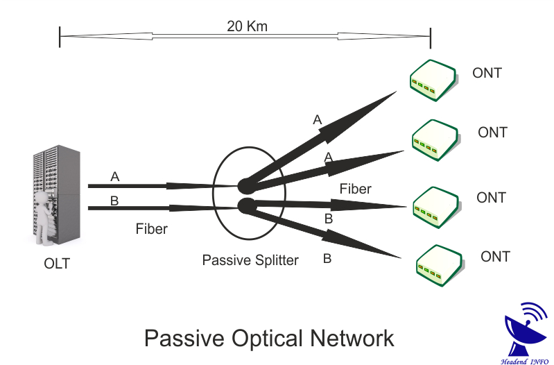 AON PON Difference ? Active Optical Network? Passive
