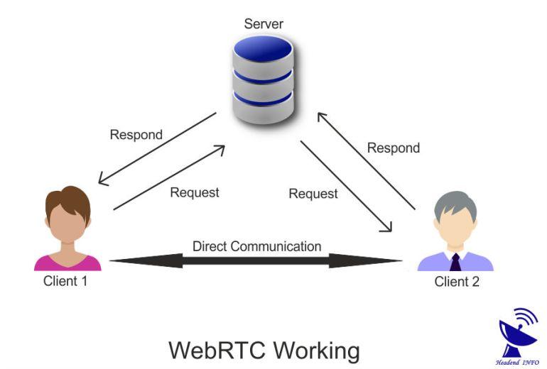 What Is WebRTC ? How Does WebRTC Work ? Features Of WebRTC ?