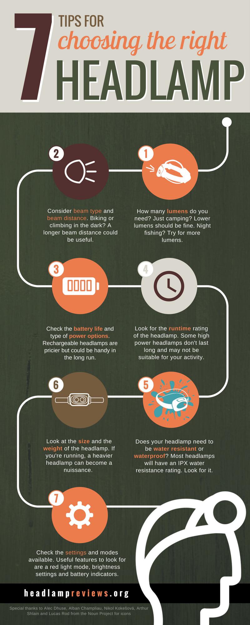 7 Tips For Choosing A Headlamp