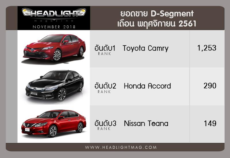 all new camry headlightmag toyota yaris trd sportivo 2018 sales report (teaser) : ยอดขายรถ d-segment เดือน พฤศจิกายน ...