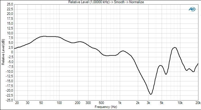 """""""v-shaped"""" sound signature frequency response curve"""