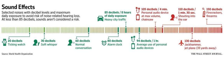 decibels sound chart
