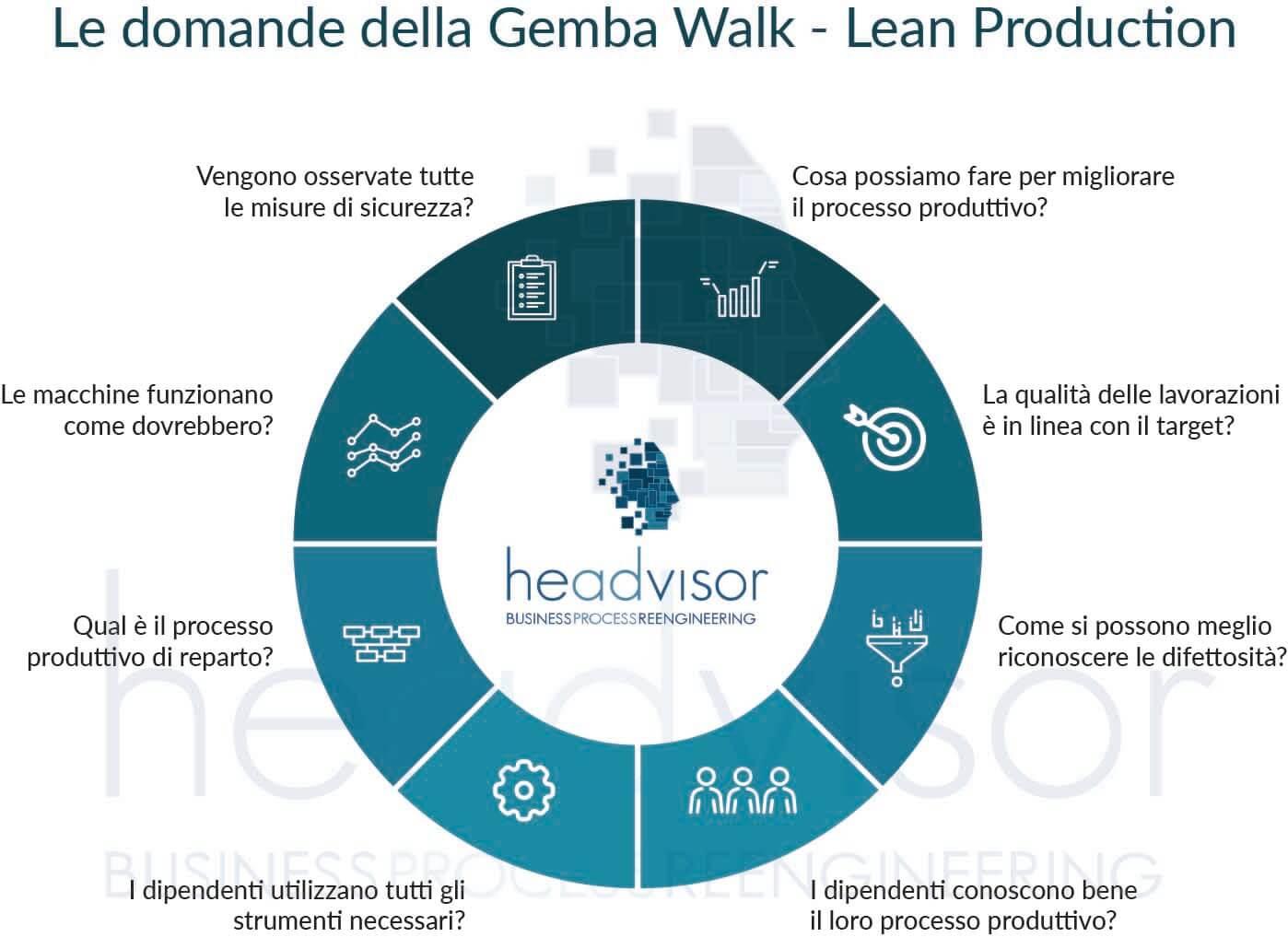 Lean Production: Gemba Walk | headvisor