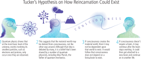 how reincarnation could exist