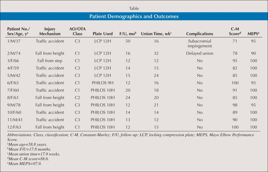 Patient Demographics and Outcomes