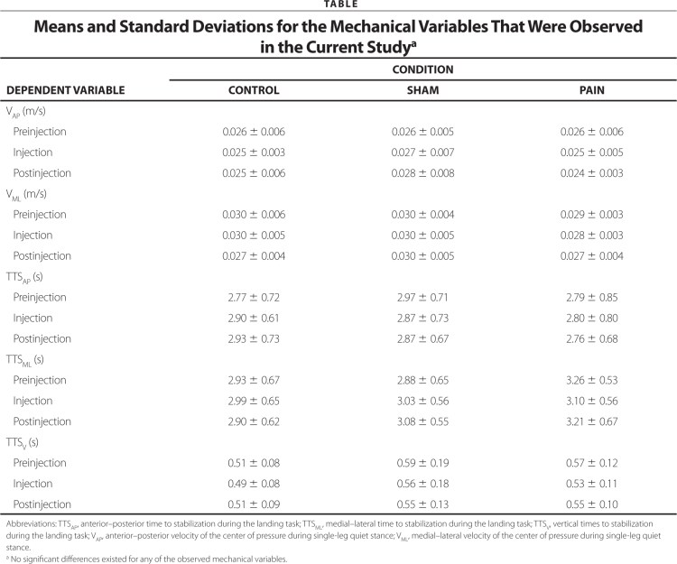 Means and Standard Deviations for the Mechanical Variables That Were Observed in the Current Studya
