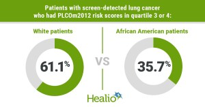 The lung cancer risk prediction model lacks efficacy in different populations