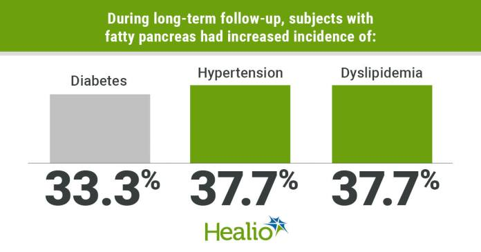 During long-term follow-up, subjects with fatty pancreas had increased incidence of: Diabetes; 33.3% ; Hypertension; 37.7%; Dyslipidemia; 37.7%