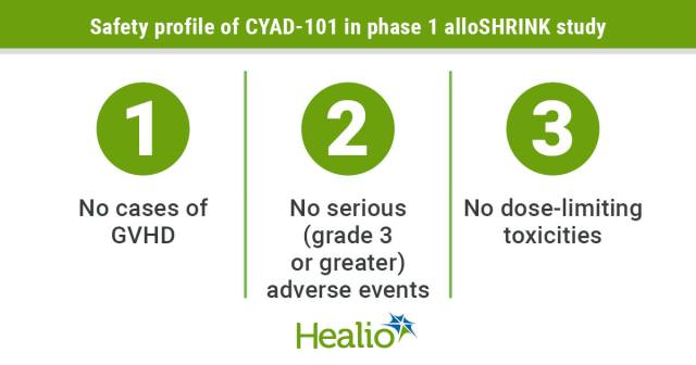 Updated results from the trial demonstrate acceptable safety and tolerability for CYAD-101.