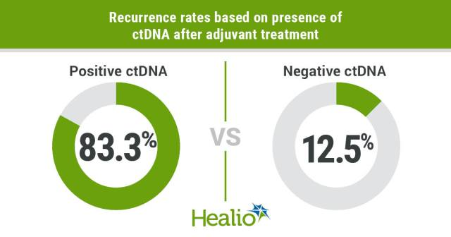 Circulating tumor DNA analysis outperformed an established biomarker in predicting risk for colorectal cancer recurrence after surgery.