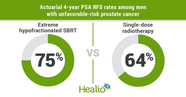 Single-dose radiotherapy appeared safe and effective compared with hypofractionated stereotactic body radiotherapy among men with intermediate-risk prostate cancer.