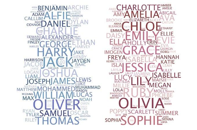 Names Girls List Top 10