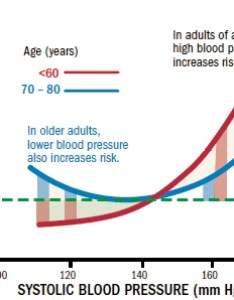Surprising new normal healthy blood pressure for men by age also goals how low should you go harvard health rh