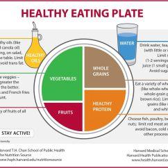 Healthy Heart Diagram Delta Motor Wiring Eating Plate Harvard Health