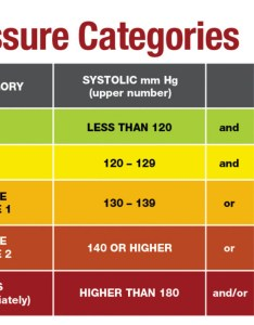 The definition for what is considered high blood pressure has been tightened here   you need to know also reading new guidelines harvard health rh
