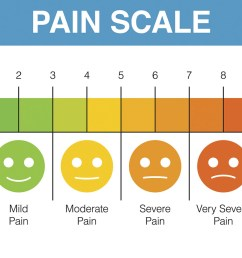 doctors and patients use the 10 point pain scale to gauge the severity of pain but there may be a better way  [ 1500 x 900 Pixel ]