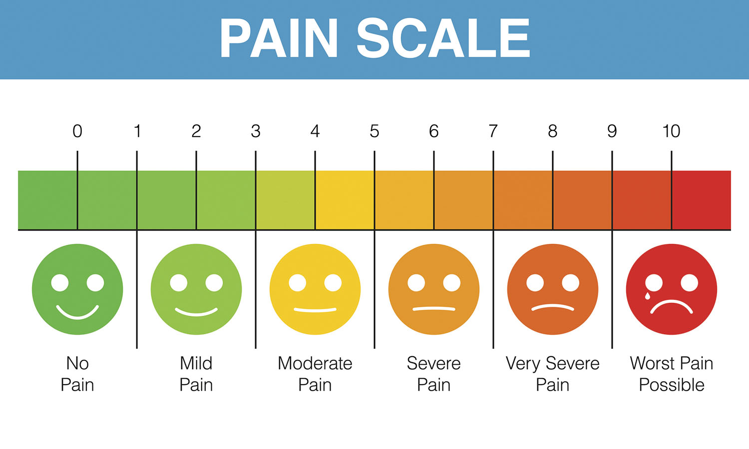 hight resolution of doctors and patients use the 10 point pain scale to gauge the severity of pain but there may be a better way