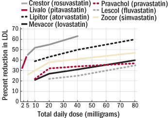 Spotlight on cardiovascular drugs: Statins on the front