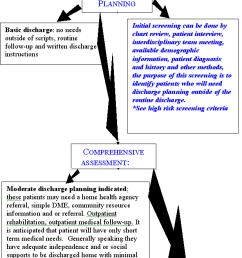 screening andassessment flow chart flowchart [ 618 x 1280 Pixel ]