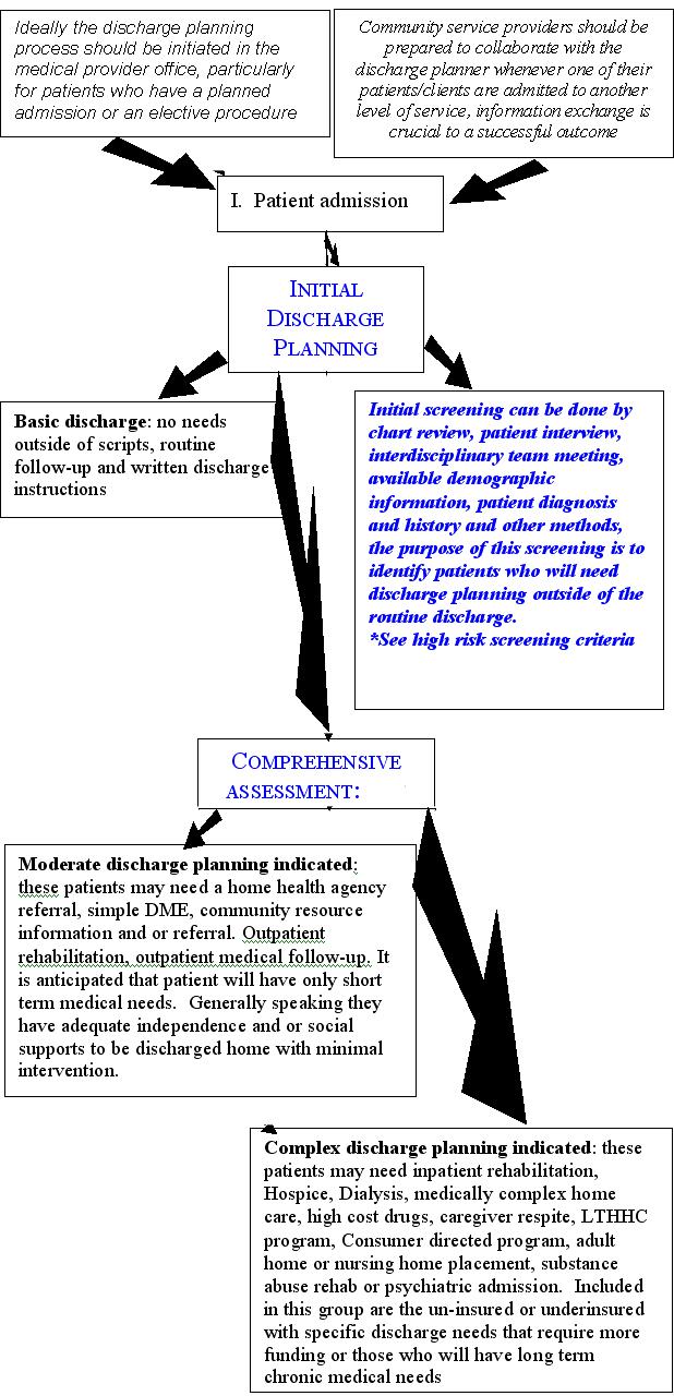 hight resolution of screening andassessment flow chart flowchart