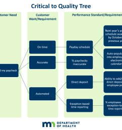examples of the critical to quality tree critical to quality  [ 2058 x 1843 Pixel ]
