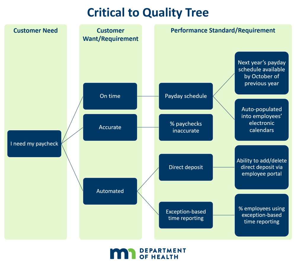 medium resolution of examples of the critical to quality tree critical to quality