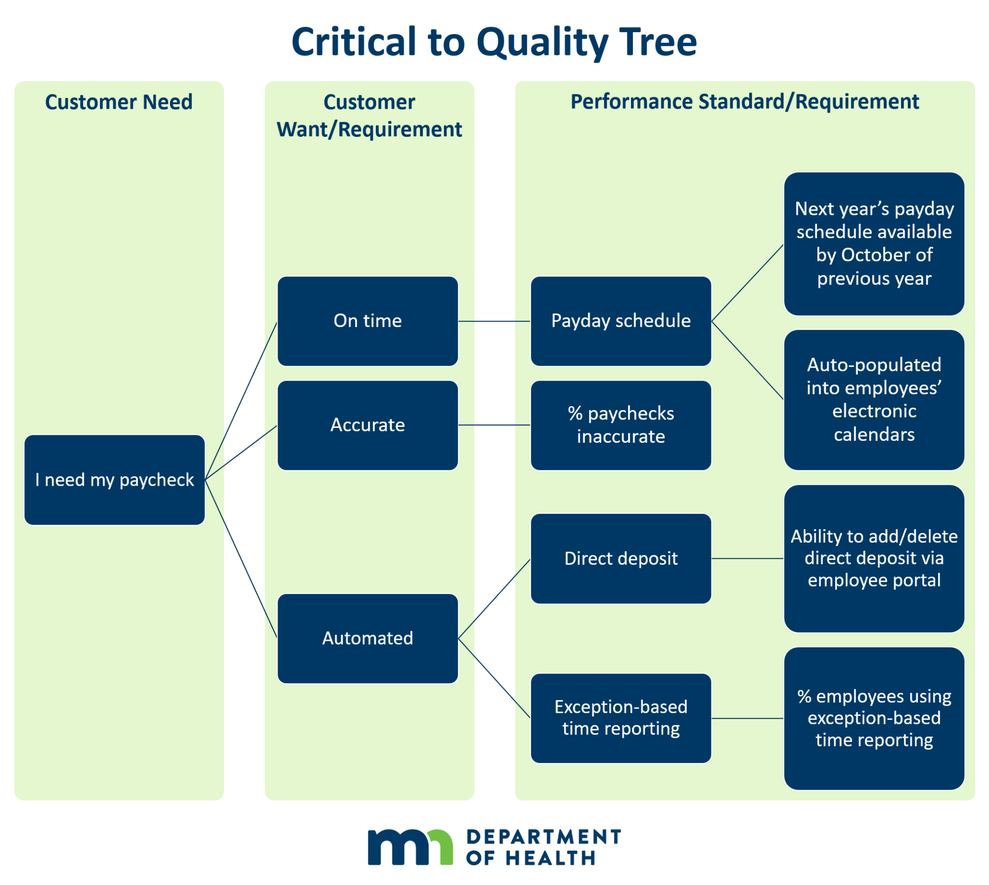 hight resolution of examples of the critical to quality tree critical to quality