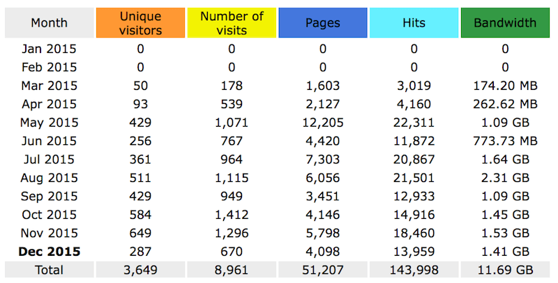 Health And Wellness Way Stat as of 25Dec15
