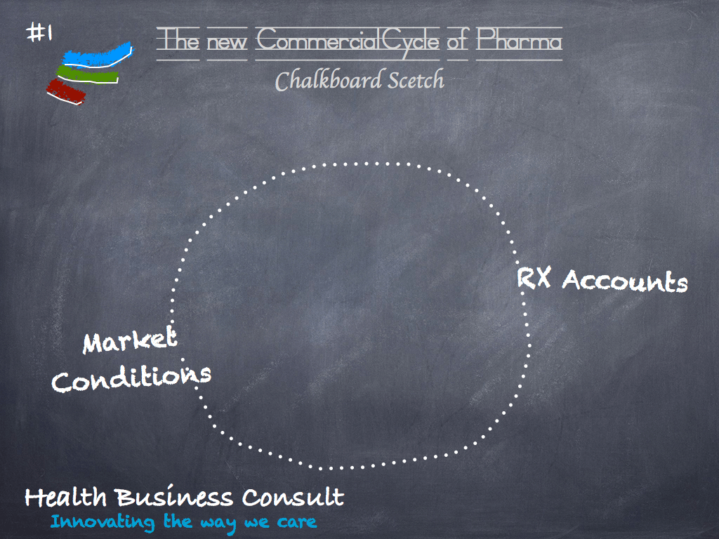 Customer Focus in Pharma: the new commercial model – 2/2.