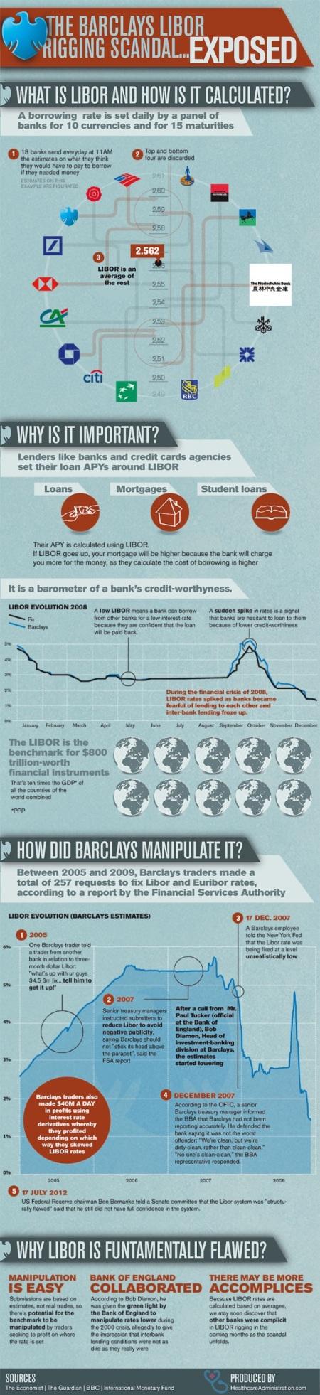 Exposing Barclays LIBOR Rigging Scandal
