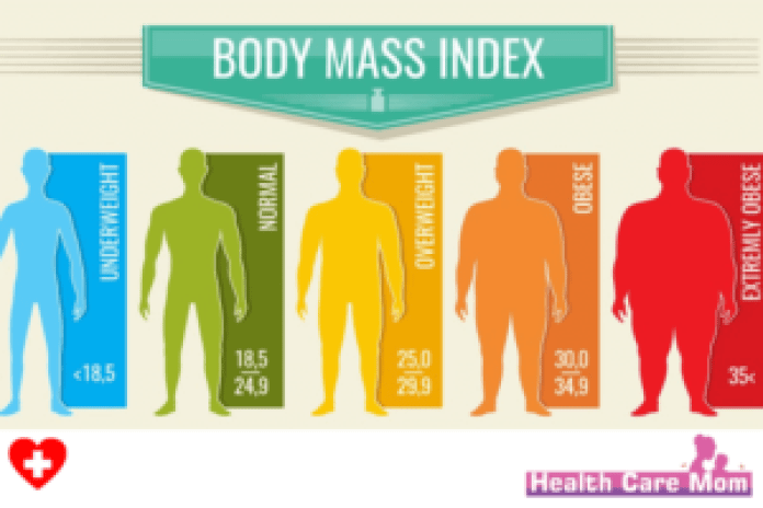 BMI Index