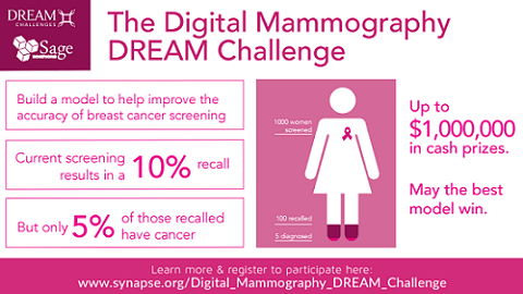 IBM and Sage Bionetworks announce winners of first phase of DREAM Digital Mammography Challenge