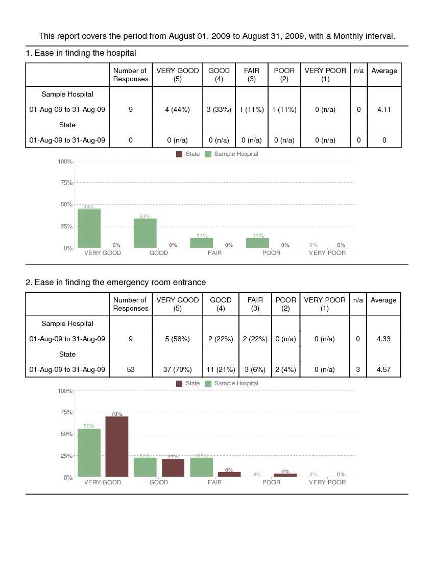 Sample Survey Based Report