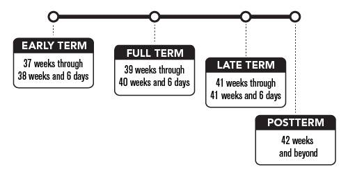 Know Your Terms: New Gestational Age Designations