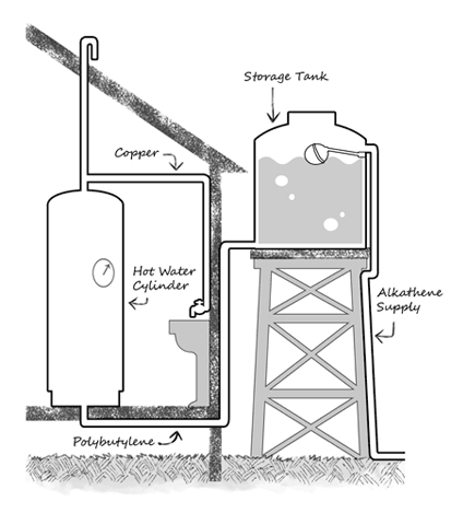 Home water storage tank design, business recovery plans