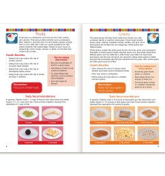 healthy eating with myplate 16 page booklet spread nutrition basics and myplate food groups [ 1800 x 1800 Pixel ]