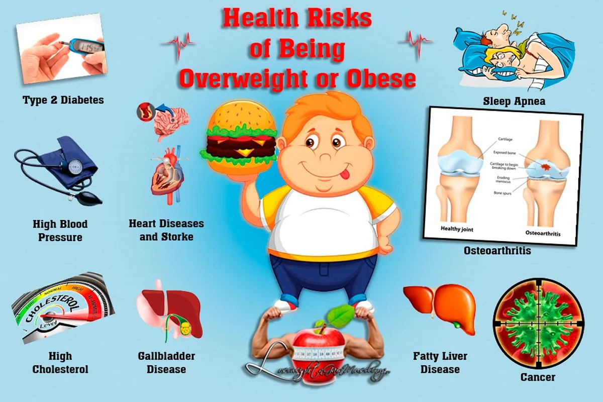 Health Risks of Being Overweight or Obese