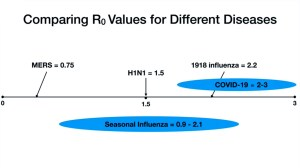 Contagious diffusion definition - reproductive rate R0