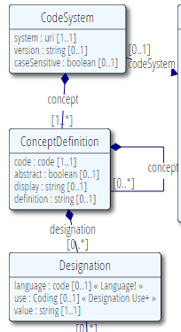 code system