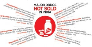 Cancer drugs not sold in India