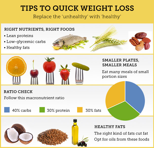 Diets For Quick Weight Loss Part 3 Healthkart
